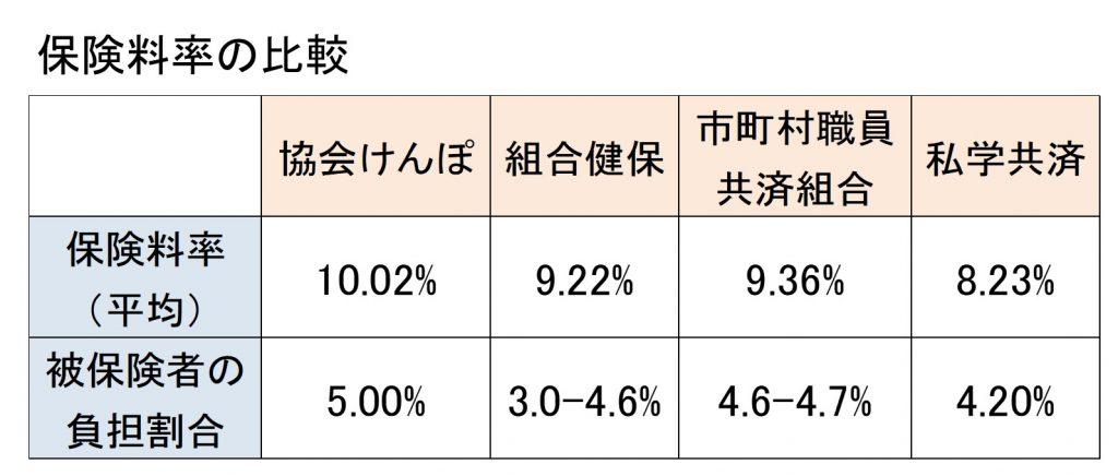 私学共済の保険料率