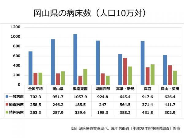 岡山県の病床数