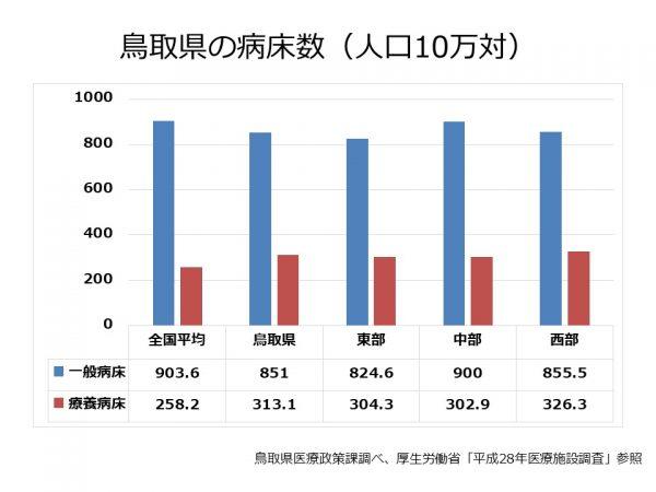 鳥取県の病床数