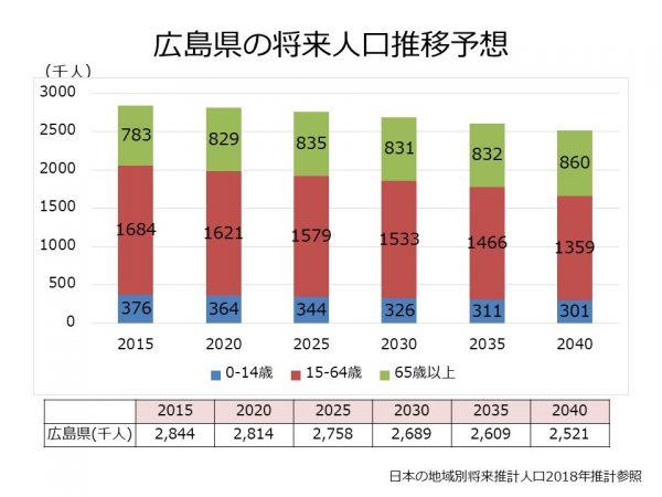 広島県の将来人口推移