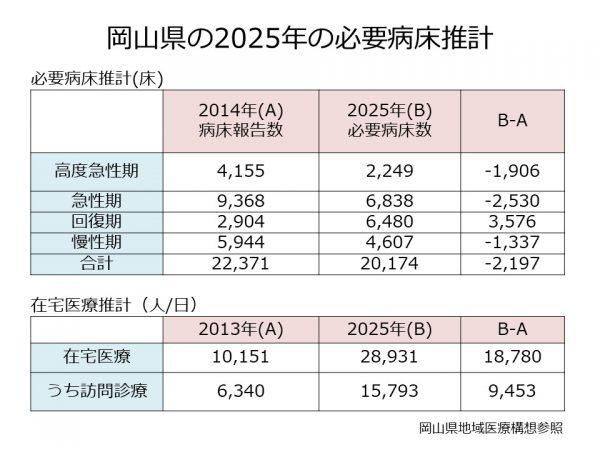岡山県の必要病床数、在宅医療