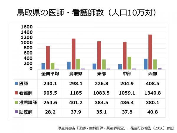 鳥取県の医師、看護師数