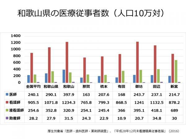 和歌山県の医師、看護師数