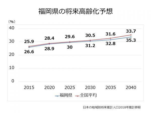福岡県の高齢化率