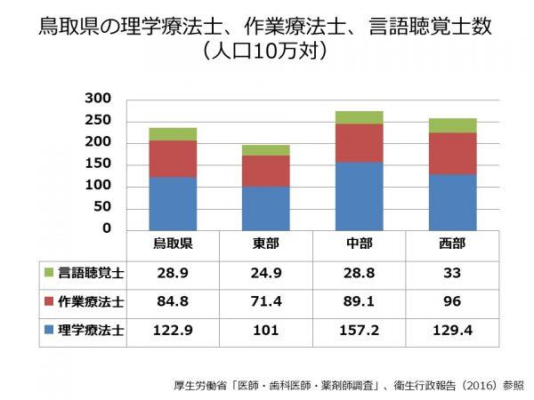 鳥取県の理学療法士、作業療法士、言語聴覚士数