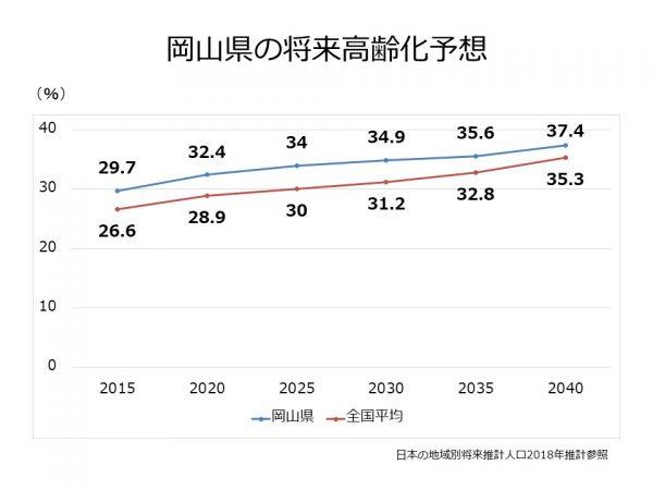岡山県の高齢化率推移予想
