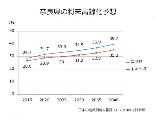 奈良県の将来高齢化予想