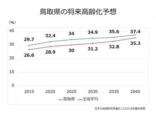 鳥取県の高齢化率