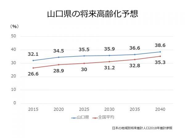 山口県の将来高齢化予想