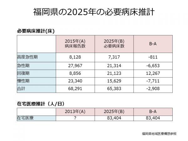 福岡県の必要病床推計