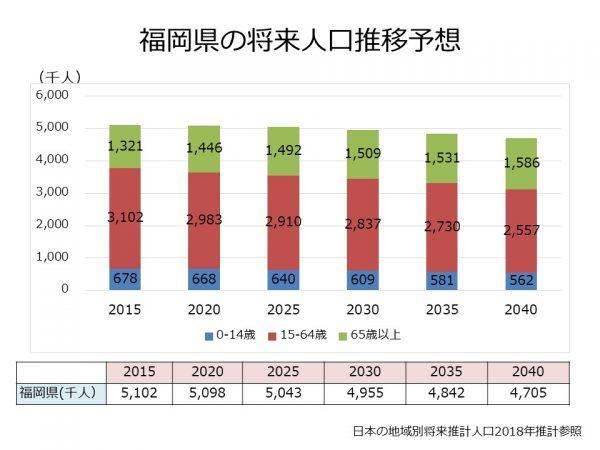 福岡県の将来人口推計