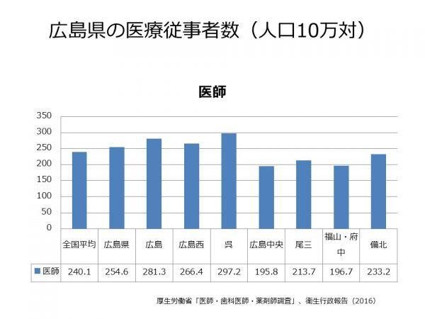 広島県の医療従事者数