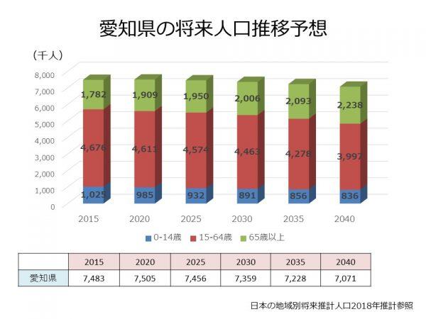 愛知県の将来人口推移予想