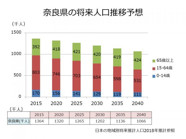 奈良県の将来人口推計
