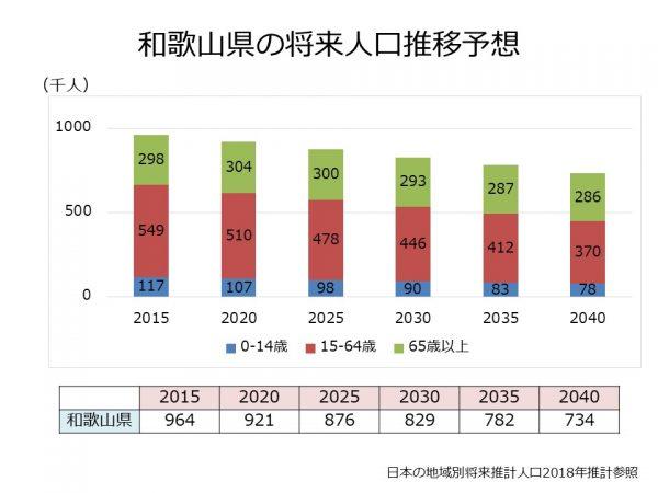 和歌山県の将来人口推移