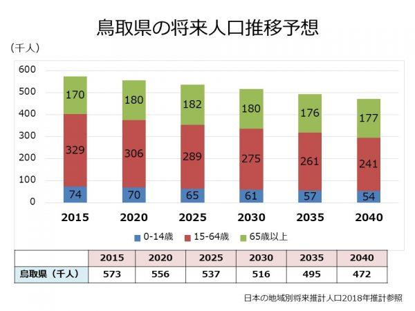 鳥取県の将来人口推計