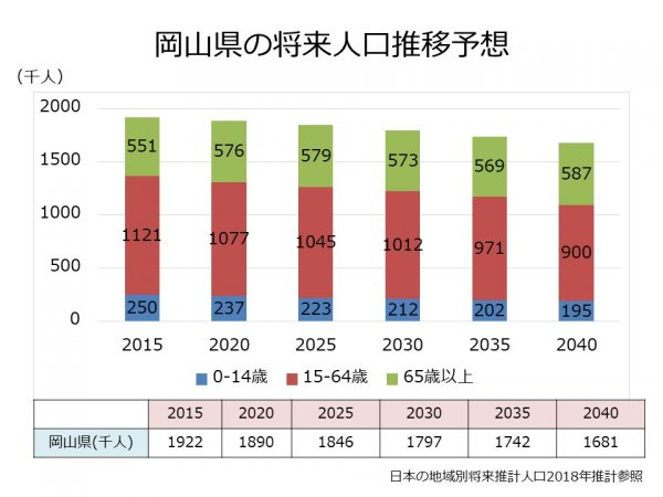 岡山県の将来人口推移