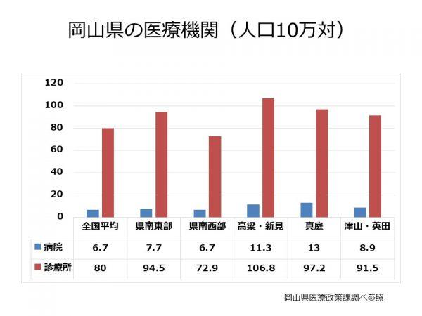 岡山県の病院、診療所数
