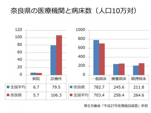 奈良県の病院・病床数
