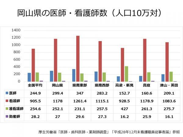 岡山県の医療従事者数