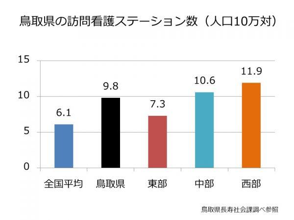 鳥取県訪問看護ステーション数