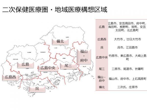 広島県の保健医療圏と地域医療構想区域