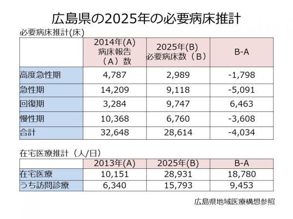 広島県の必要病床数、在宅医療