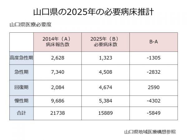 山口県の2025年の必要病床数