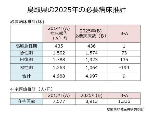 鳥取県の必要病床数