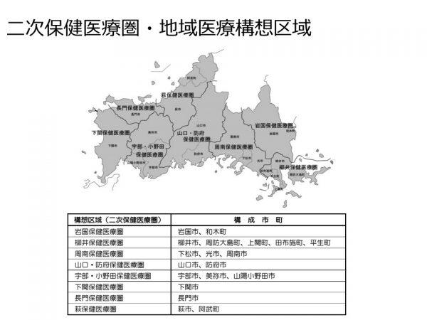 山口県の二次保健医療・地域医療構想区域