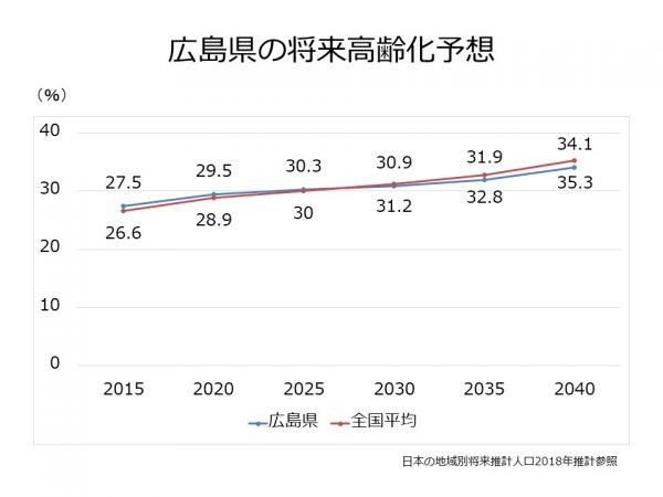 広島県の高齢化率推移予想