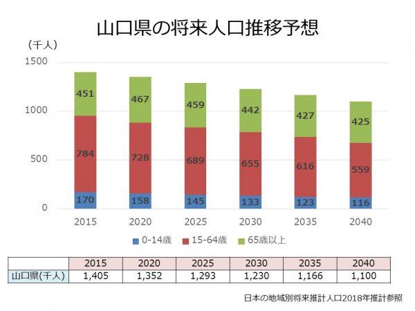 山口県の将来人口推移予想