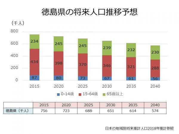徳島県の将来人口推計