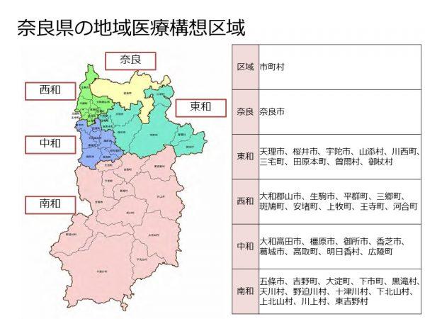 奈良県の構想区域