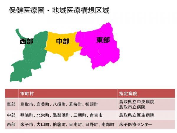 鳥取県の二次医療圏、地域医療構想区域