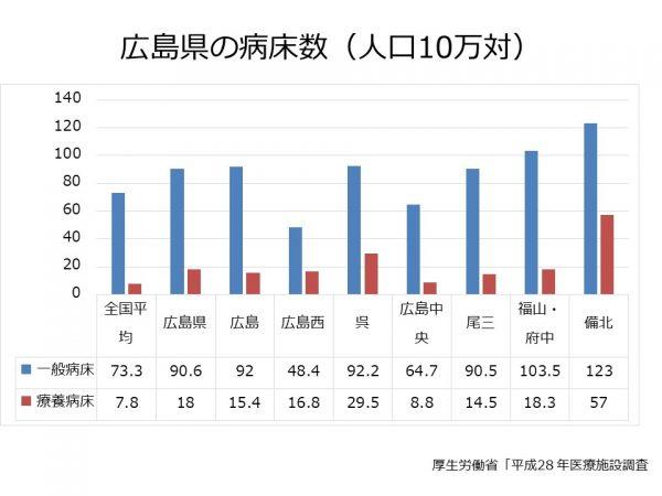 広島県の病床数