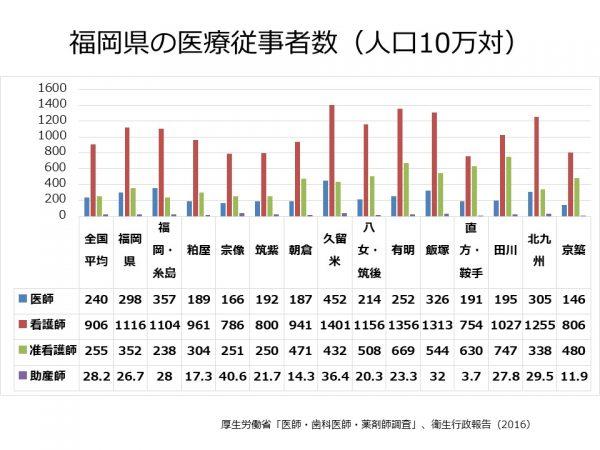 福岡県の医師、看護師数