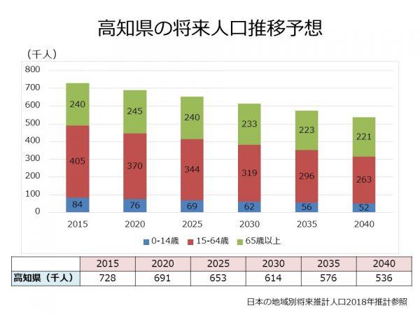 高知県の人口推移予想